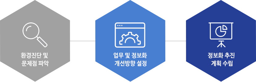 ISP(Information Strategic Planning 정보화 전략 계획